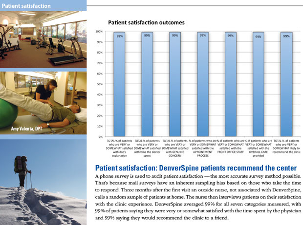 patient satisfaction in denver colorado - recovery from back pain neck pain denver colorado