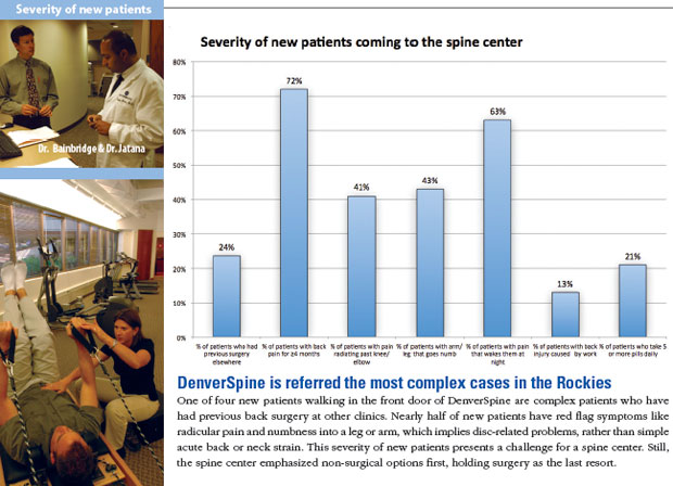 severity of new patients - complex back pain and neck pain in colorado rockies